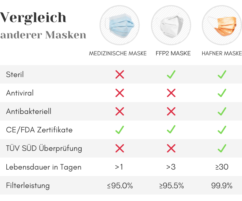 Antivirale Kupfer Atemschutzmaske           99,9% Filterleistung
